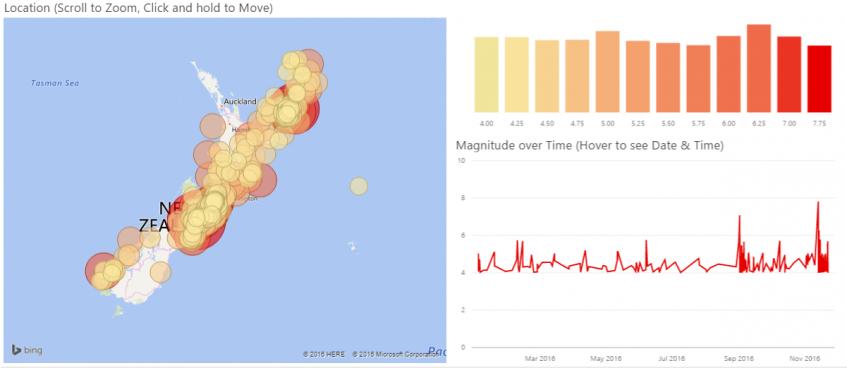 GeoNet New Zealand earthquake Power BI Tracker